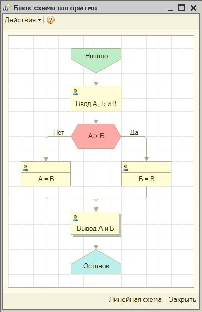 Блок-схема алгоритма в